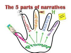 Difference between academic essay and personal narrative